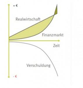 Realwirtschaft